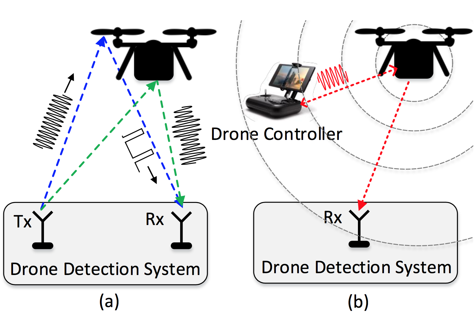 Drone Detection Project